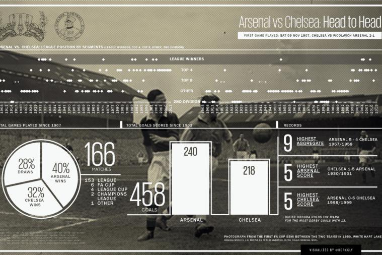 Arsenal vs. Chelsea Infographic: All You Need to Know About London Derby