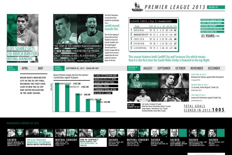 From Suarez, to Bale and Ozil: Ultimate Premier League 2013 Infographic