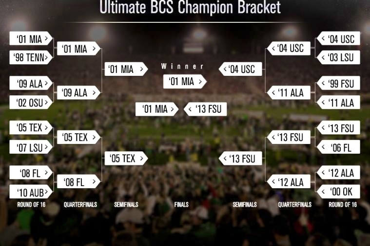 Bleacher Report's Ultimate BCS Champion Bracket