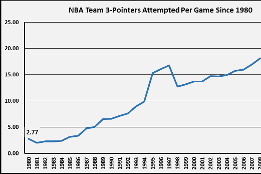 Study Shows How NBA's Style of Play Has Changed Since 1980