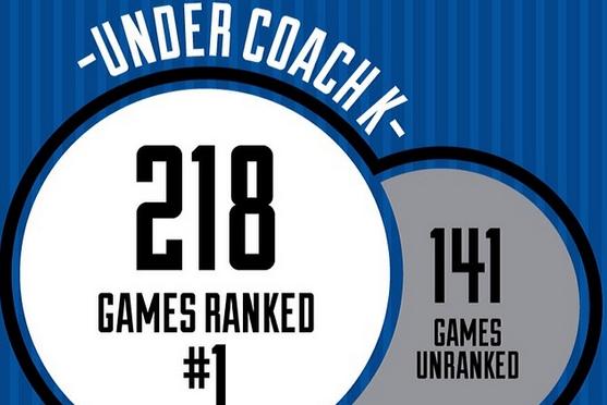 Duke Releases Amazing Coach K Statistic