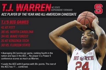 Numbers Don't Lie: Warren Should Be ACC POY