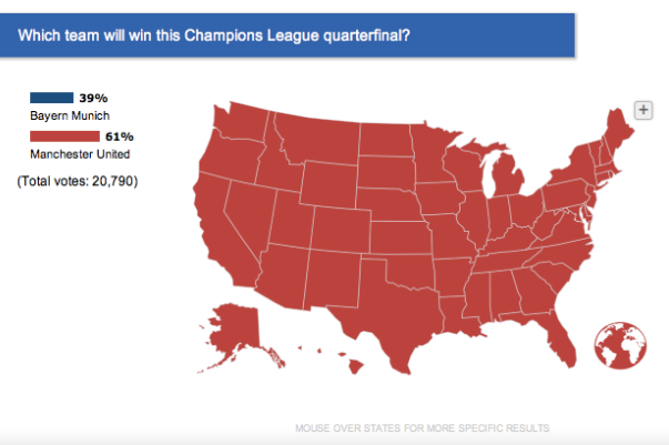 Americans Are Very Confident That Manchester United Will Beat Bayern Munich