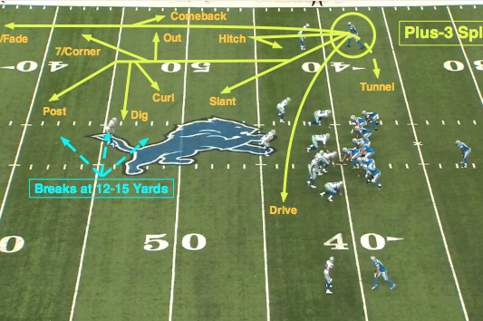 NFL 101: Breaking Down the Basics of the Route Tree