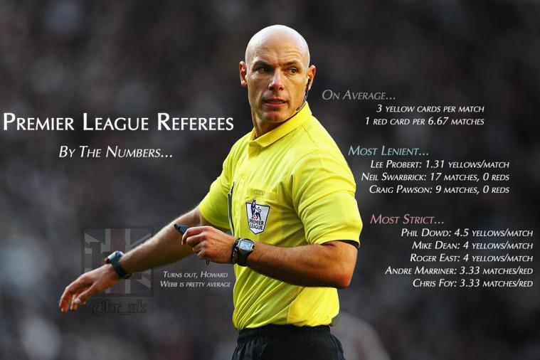 Premier League Referees by the Numbers: Who Gives Most Yellow and Red Cards?