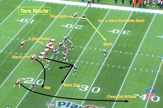 NFL 101: Introducing the Basic Route Combinations