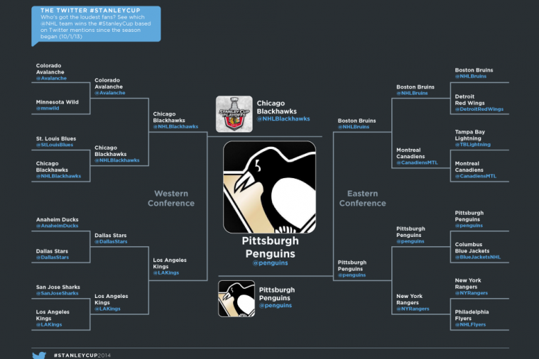 2014 Stanley Cup Playoffs as Predicted by Twitter Mentions