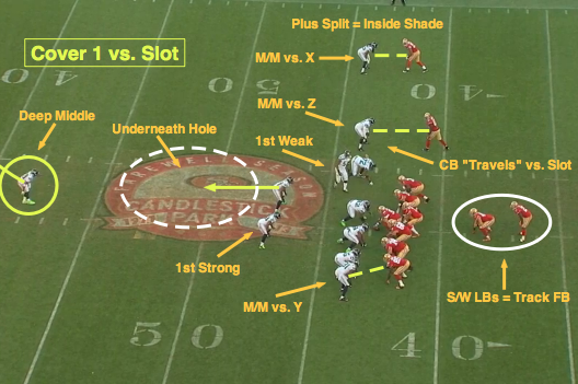 NFL 101: Introducing the Basics of Cover 1