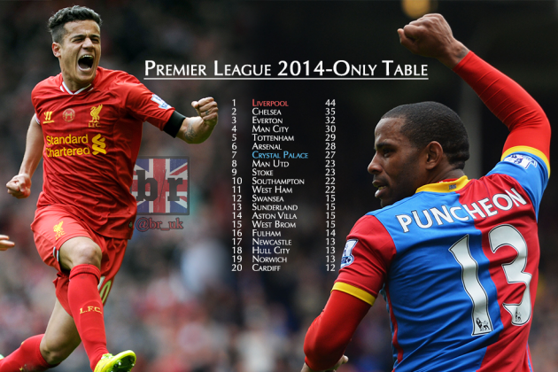 Crystal Palace Better Than Manchester United, Liverpool Dominant in 2014 to Date
