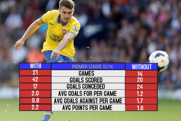 Arsenal with and Without Aaron Ramsey in the 2013/2014 League Season