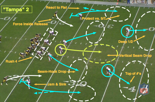 NFL 101: Introducing the Basics of Cover 2
