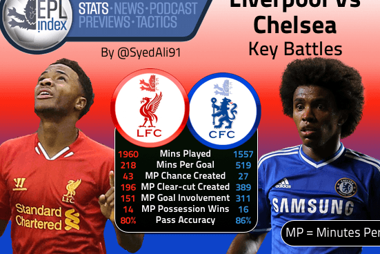 Liverpool vs Chelsea | the Key Battles