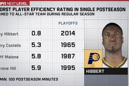 Roy Hibbert Having Historically Bad NBA Playoffs for an All-Star