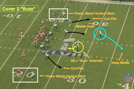 NFL 101: Introducing the Basics of Cover 3