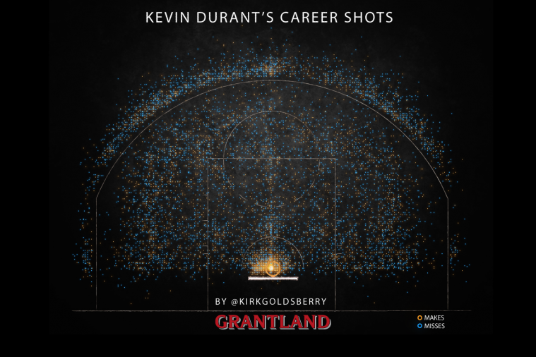 Kevin Durant's Career NBA Shot Chart Is Pretty Awesome