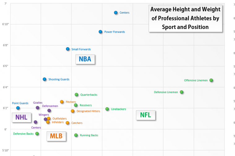 Graph Shows Average Heights and Weights of Pro Athletes by Sport and Position