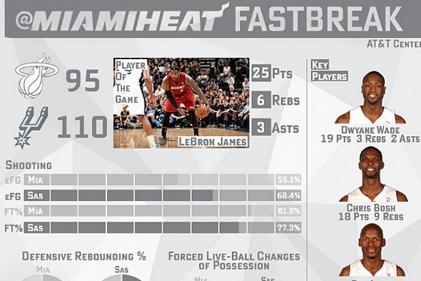 Infographic Breaks Down Heat's Game 1 Numbers