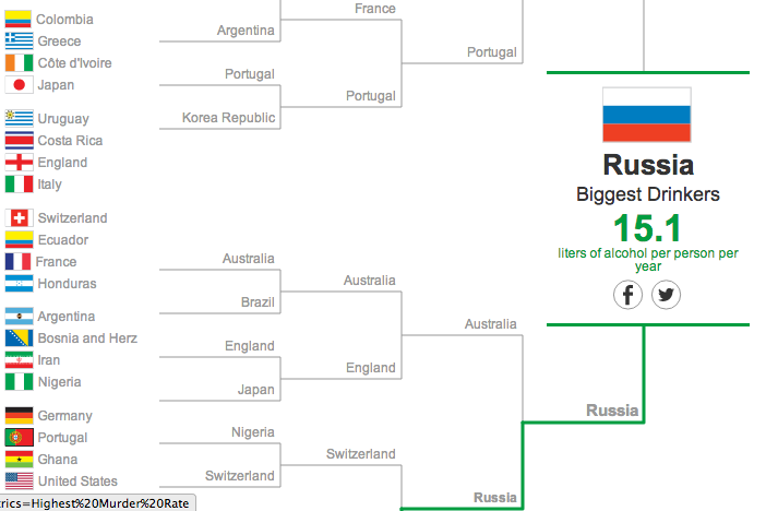 Wall Street Journal Creates 'World Cup of Everything Else,' and It's Fantastic