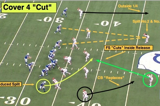 NFL 101: Introducing the Basics of Cover 4