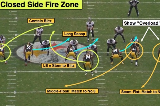 NFL 101:  Breaking Down the Basics of the Zone Blitz