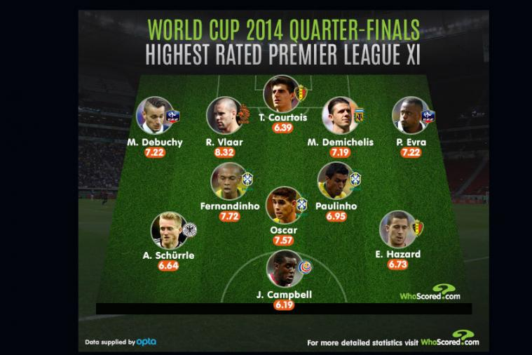 Premier League Team of the 2014 World Cup Quarter-Finals
