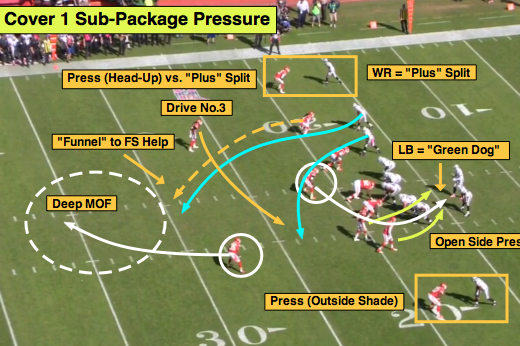 NFL 101:  Breaking Down the Basics of Man Pressure