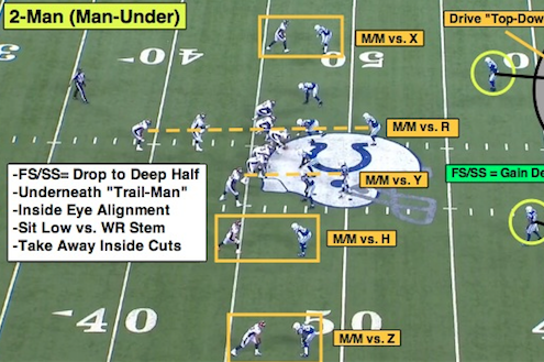 NFL 101: Breaking Down the Basics of 2-Man Coverage
