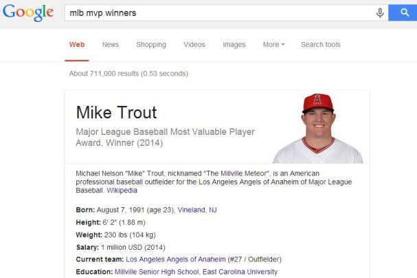 Angels Star Mike Trout Is Already Named '2014 MLB MVP,' According to Google