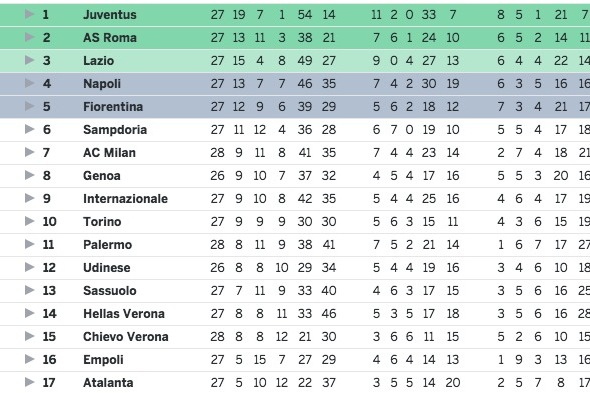 Betexplorer serie a stats soccer italy tables - Italy serie a table and results ...