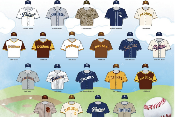 San Diego Padres: 5 Best Uniforms of All Time