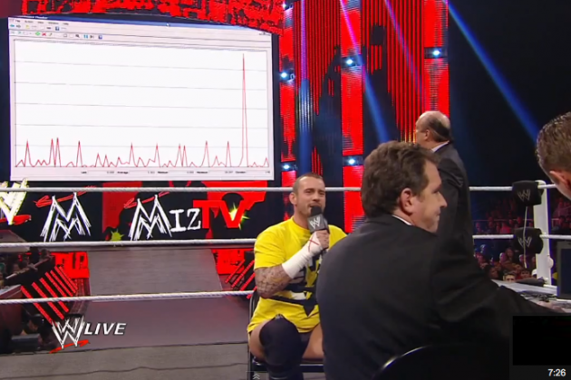 CM Punk-Lie Detector Test: 5 WWE Personalities Who Should Be Tested
