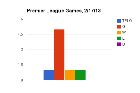 5 Mind-Blowing Stats from the Premier League Weekend
