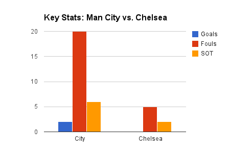 Manchester City vs. Chelsea: 5 Stats to Tell the Story of the Match