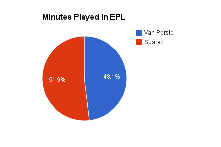 Robin Van Persie vs. Luis Suarez: Breaking Down the Stats Battle