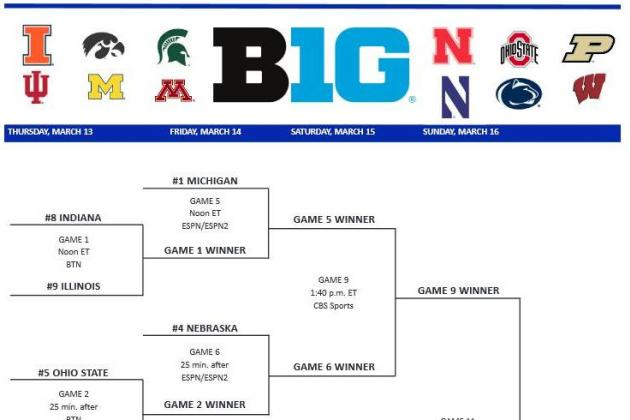 March Madness: Who Wins a Big Ten Football Conference Tournament?