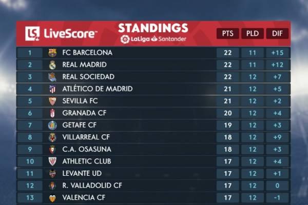 Real Madrid Bleacher Report Latest News Scores Stats