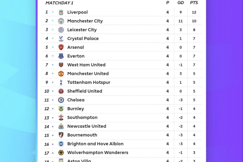 Sheffield United F C  | Bleacher Report | Latest News