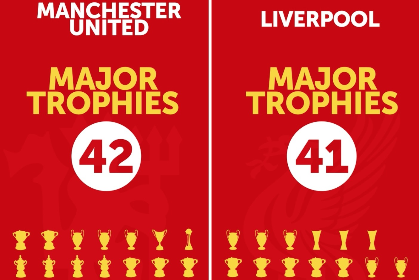 Manchester United Trophies - Hd Football