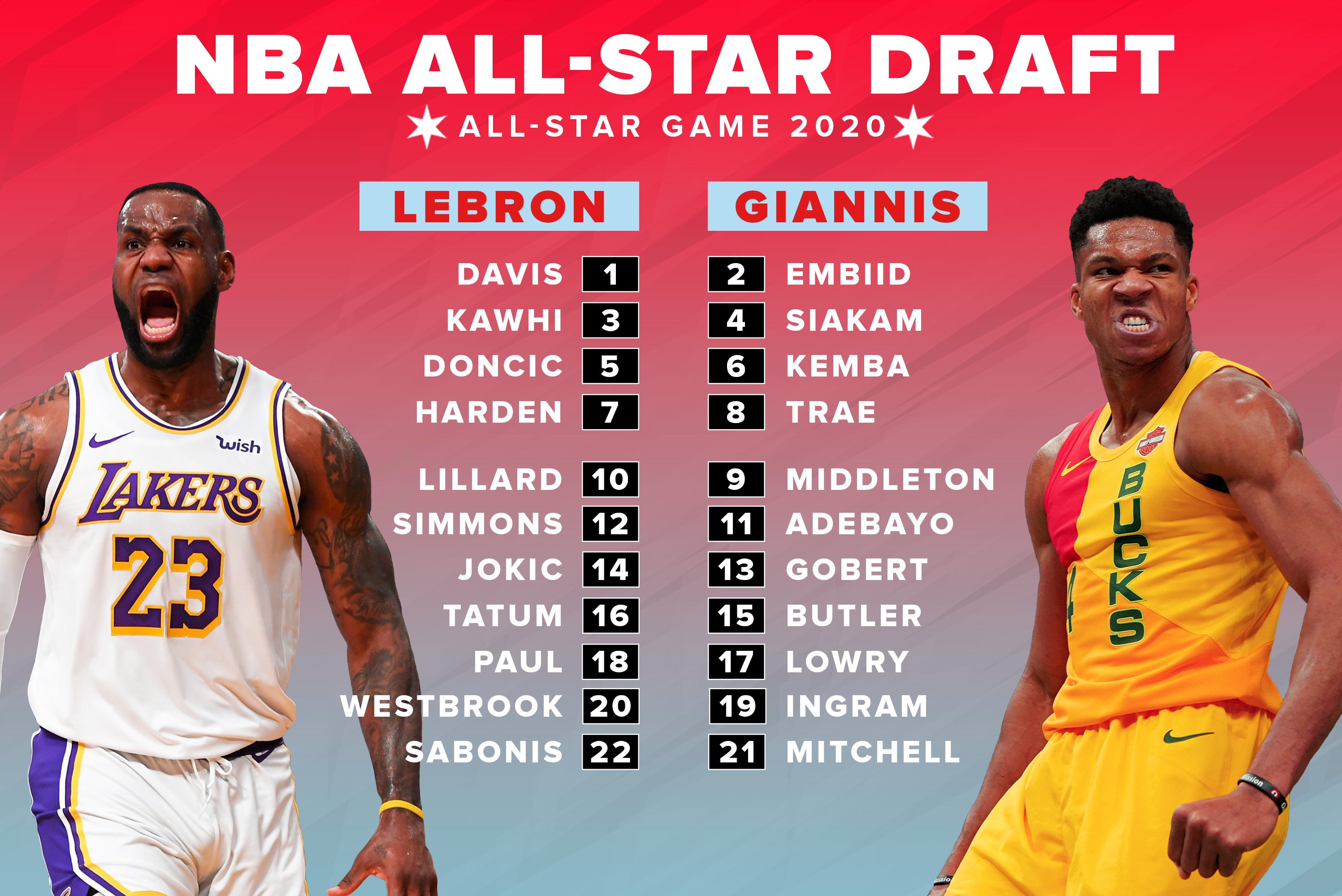 Image result for all star draft