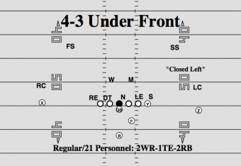 cf877ef28d83 NFL 101  The Basics of the 4-3 Defensive Front