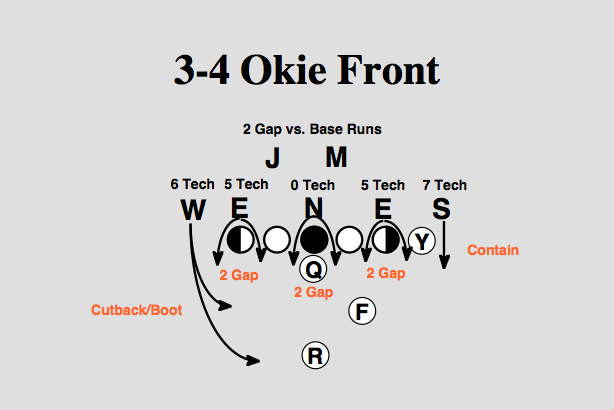 NFL 101: The Basics of the 3-4 Defensive Front | Bleacher