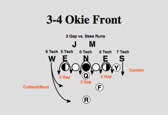 Nfl 101 The Basics Of The 3 4 Defensive Front Bleacher Report