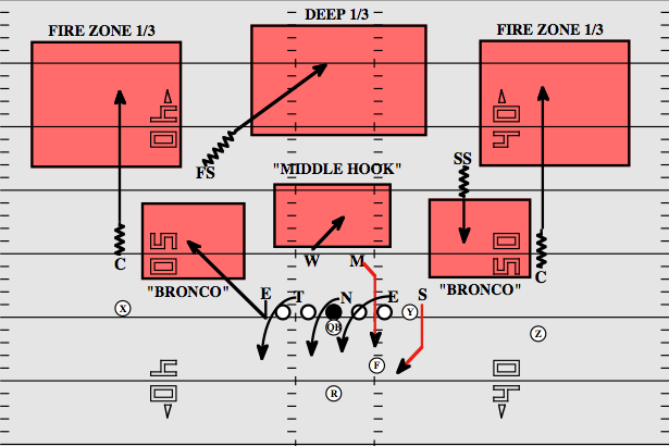 NFL 101: Breaking Down the Basics of the Zone Blitz