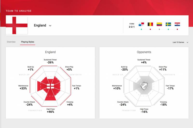 England's use of possession football and a high press in the tournament pre-Croatia.