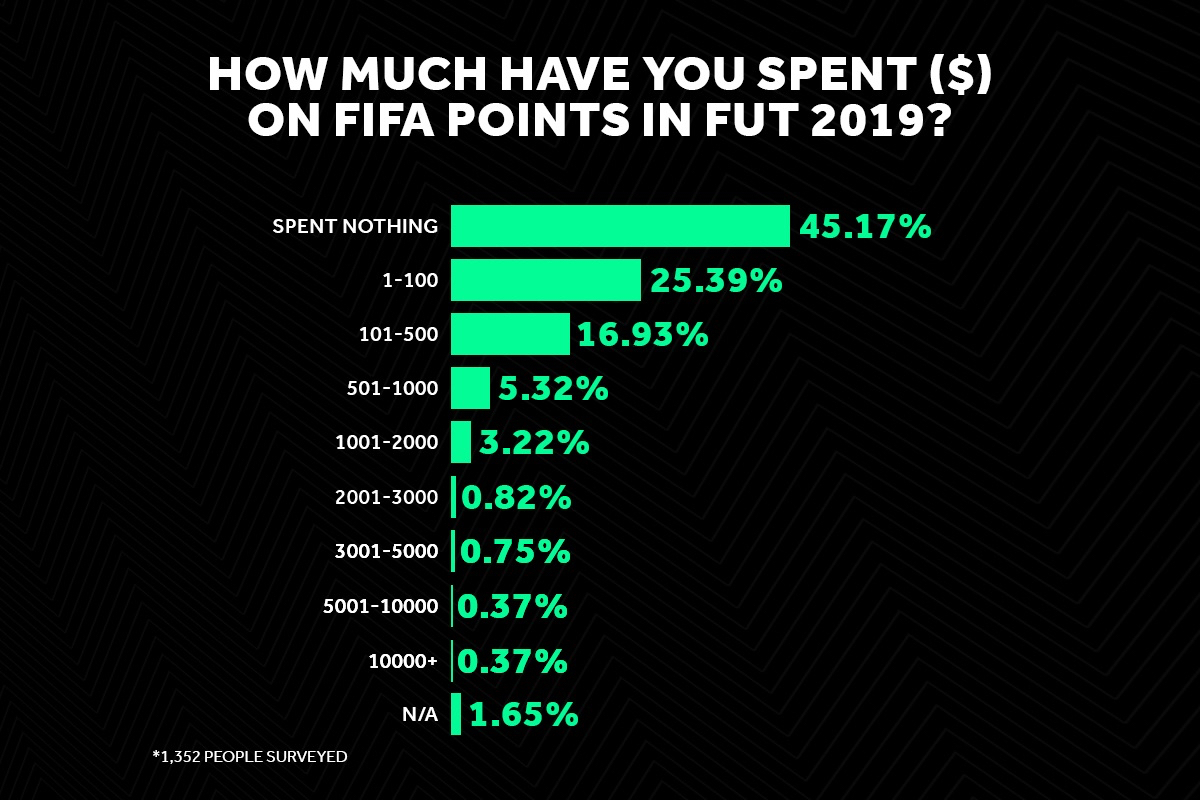 Is It Too Expensive To Be Good At Fifa Bleacher Report