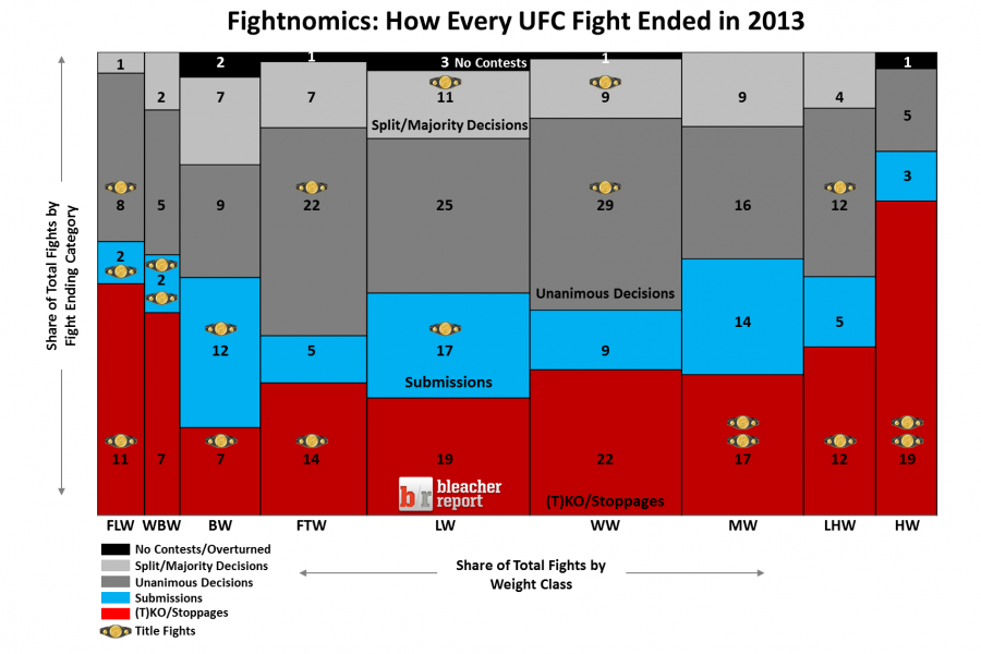 How Every Single Ufc Fight Ended In 2013 In One Graph Bleacher