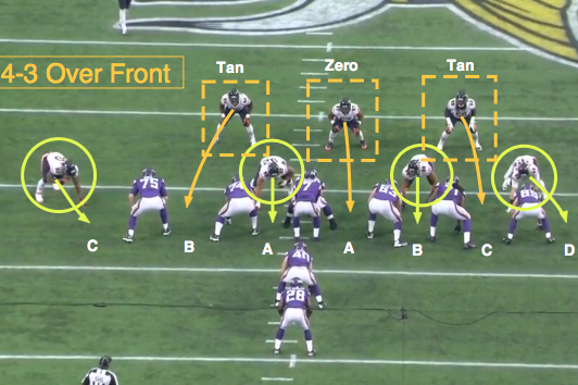 Nfl 101 The Basics Of The 4 3 Defensive Front Bleacher Report