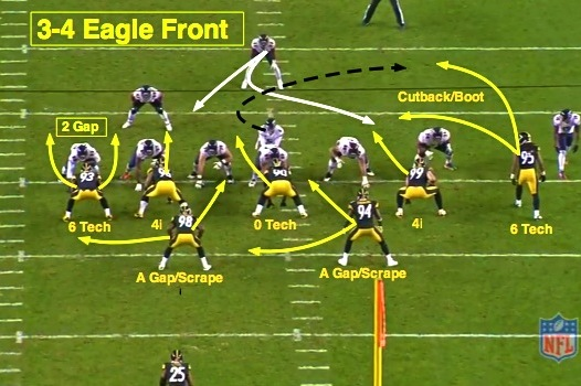 NFL 101: The Basics of the 3-4 Defensive Front
