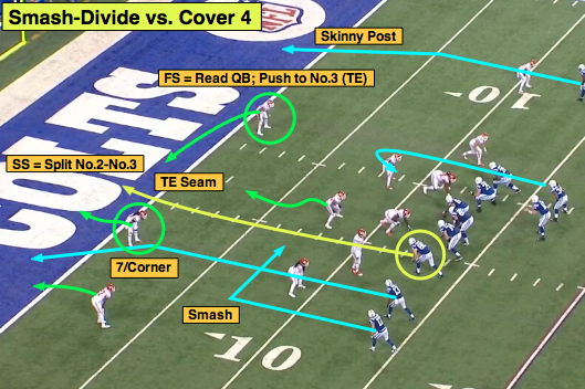 NFL 101: Introducing the Basic Red-Zone Route Combinations