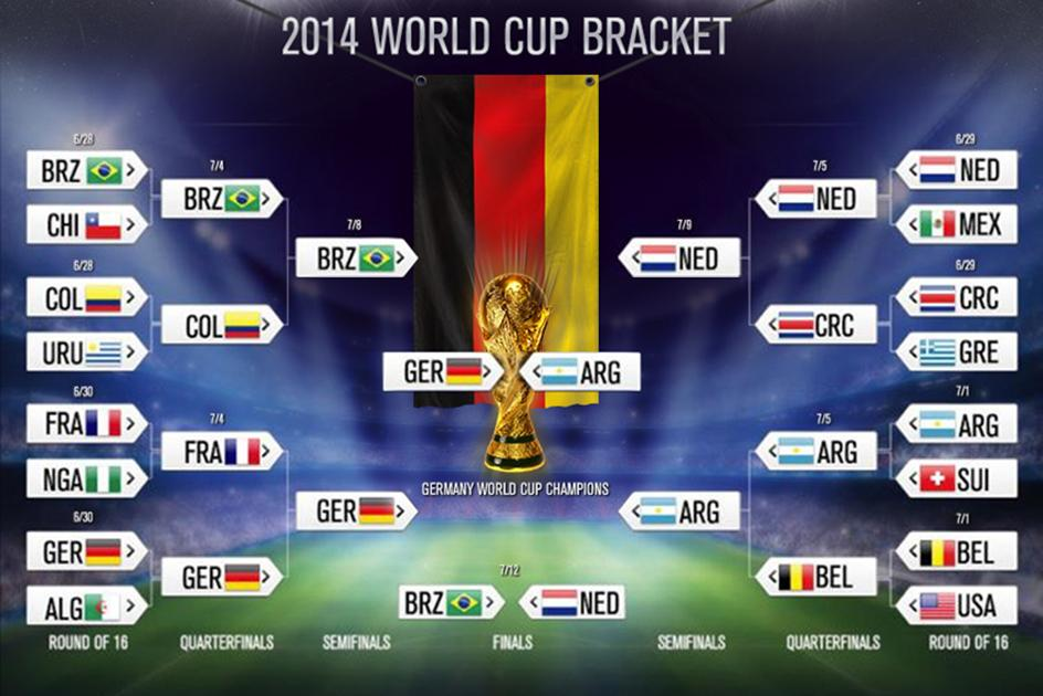 2014 FIFA World Cup Final Bracket   Bleacher Report   Latest News, Videos and Highlights